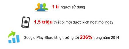 Lập trình di động – nghề hái ra tiền ở Việt Nam